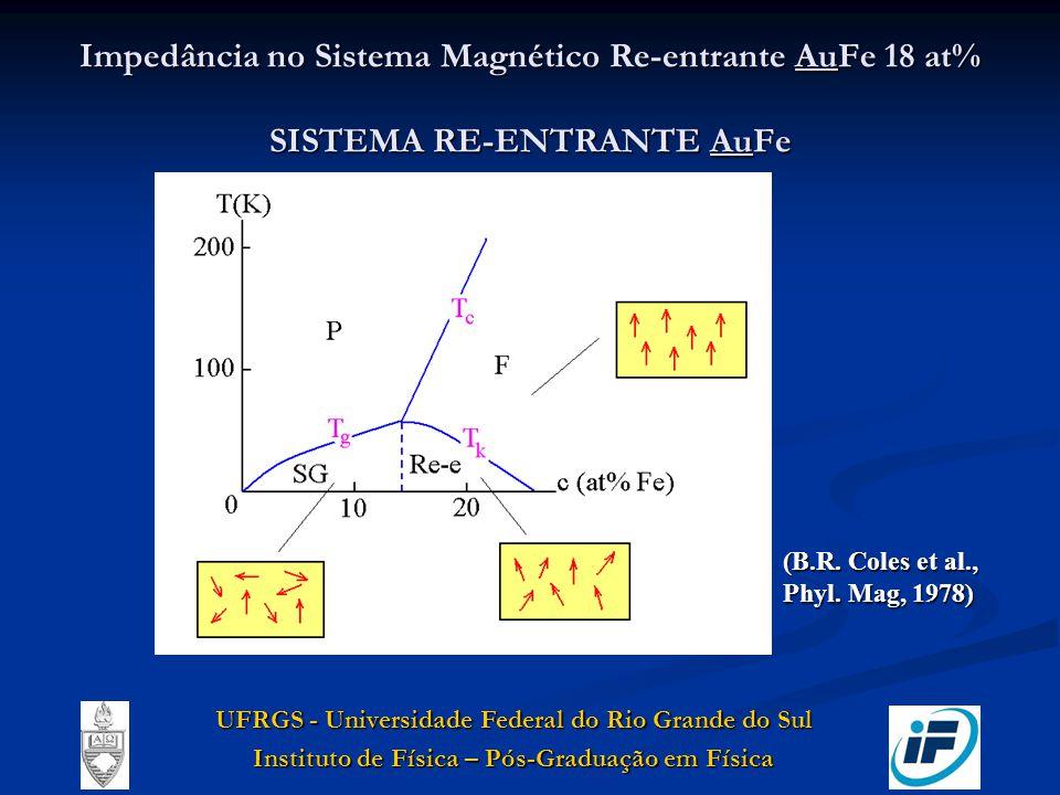 Impedância no Sistema Magnético Re-entrante AuFe 18 at% SISTEMA RE-ENTRANTE AuFe