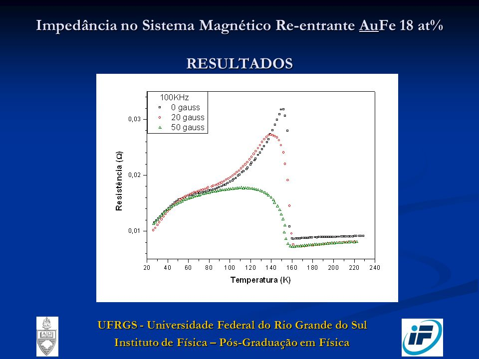 Impedância no Sistema Magnético Re-entrante AuFe 18 at% RESULTADOS