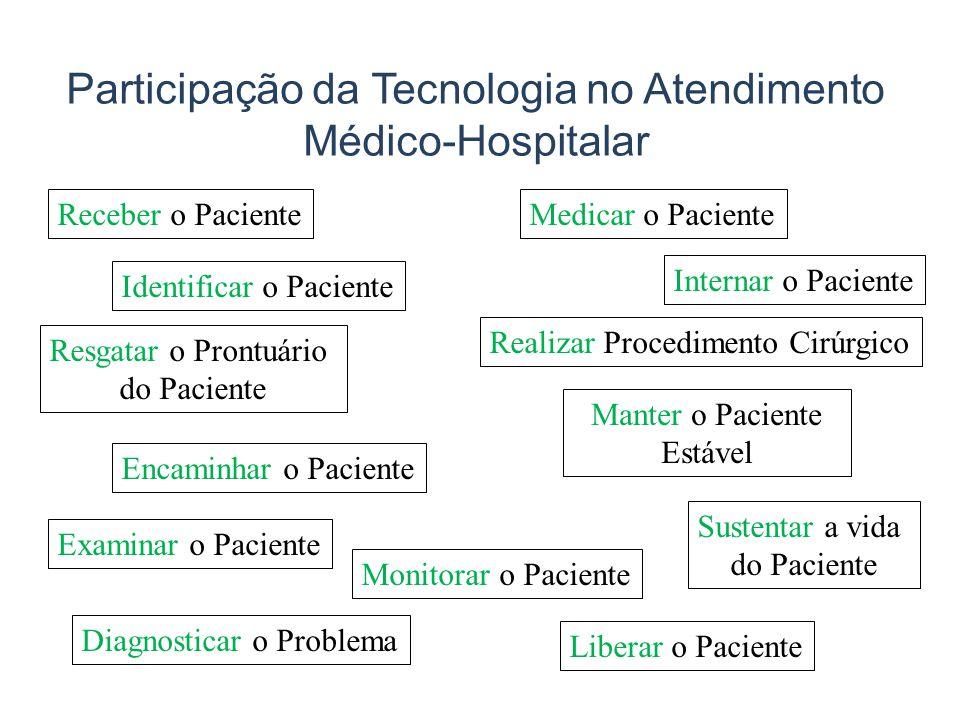 Participação da Tecnologia no Atendimento Médico-Hospitalar