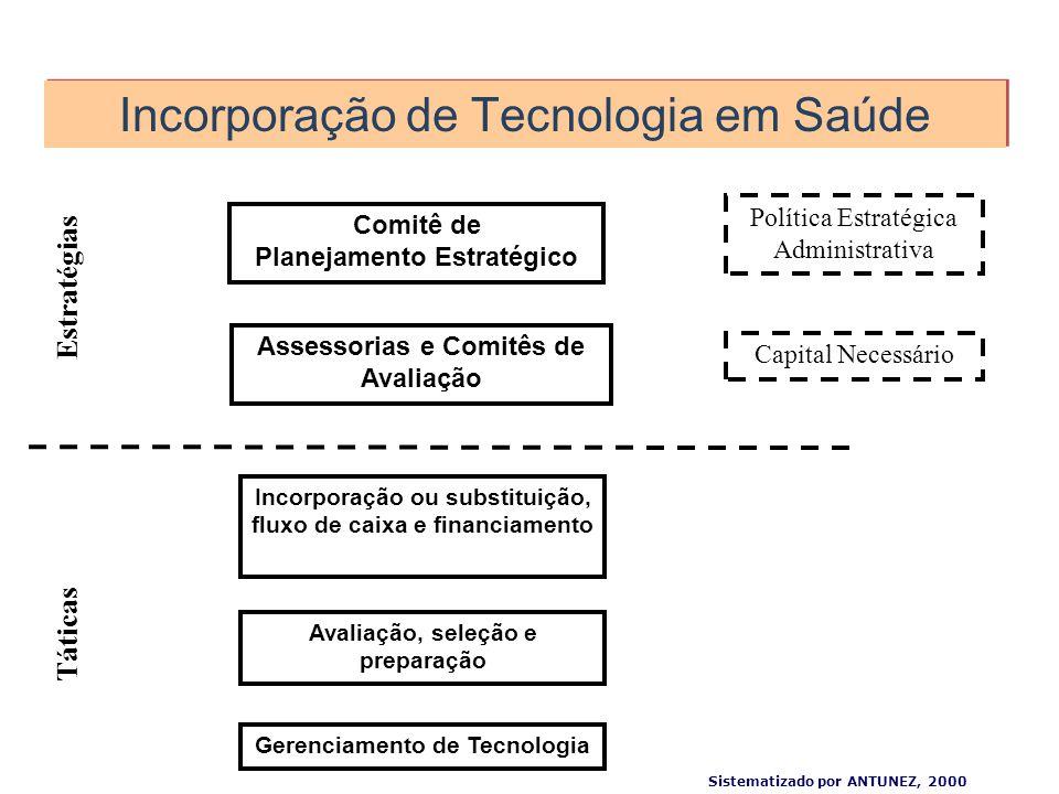 Incorporação de Tecnologia em Saúde