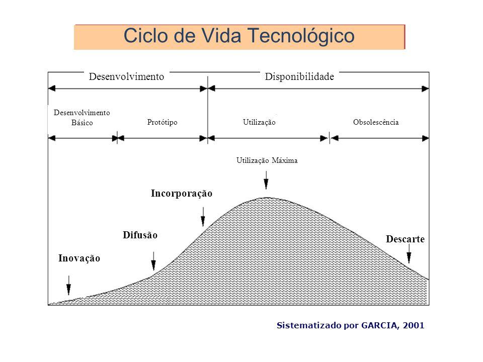 Ciclo de Vida Tecnológico