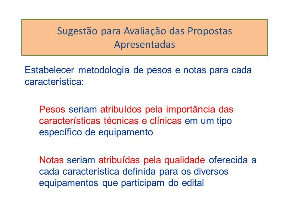 Sugestão para Avaliação das Propostas Apresentadas