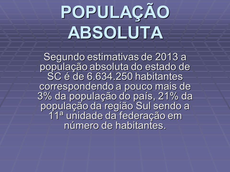 POPULAÇÃO ABSOLUTA