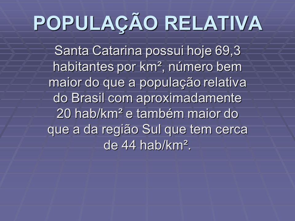 POPULAÇÃO RELATIVA