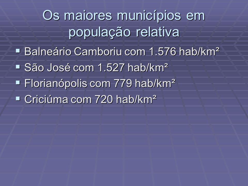 Os maiores municípios em população relativa