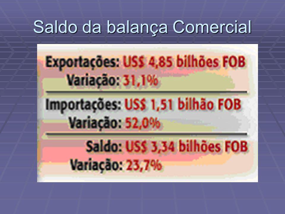 Saldo da balança Comercial