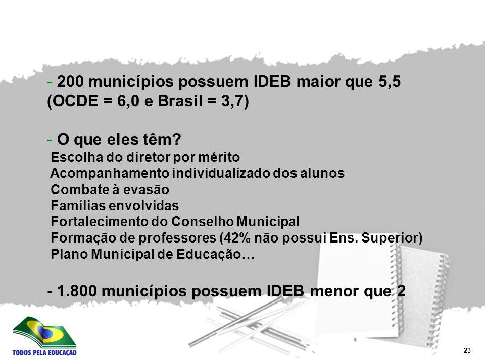 200 municípios possuem IDEB maior que 5,5 (OCDE = 6,0 e Brasil = 3,7)