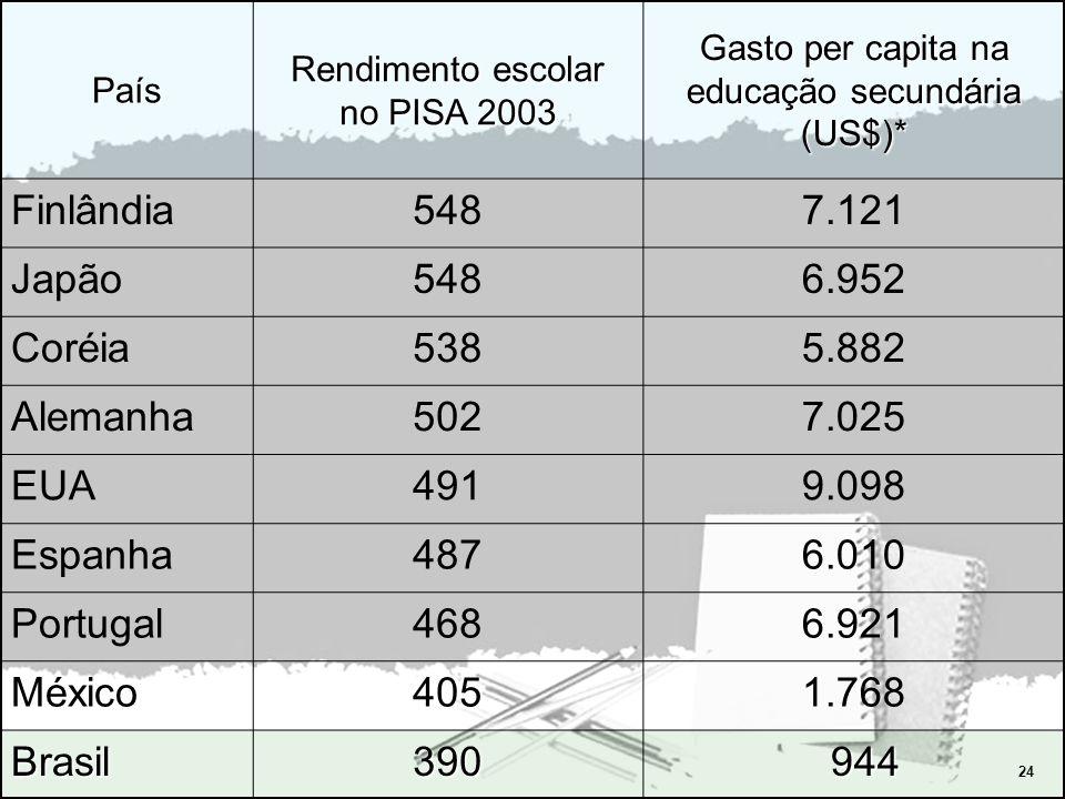 Gasto per capita na educação secundária (US$)*