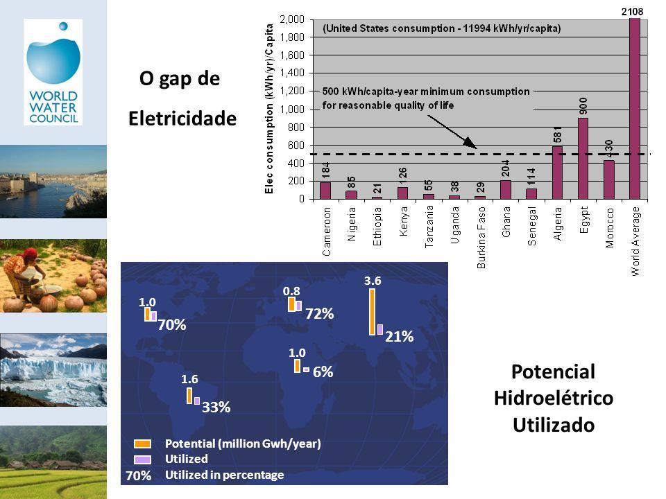 Potencial Hidroelétrico Utilizado