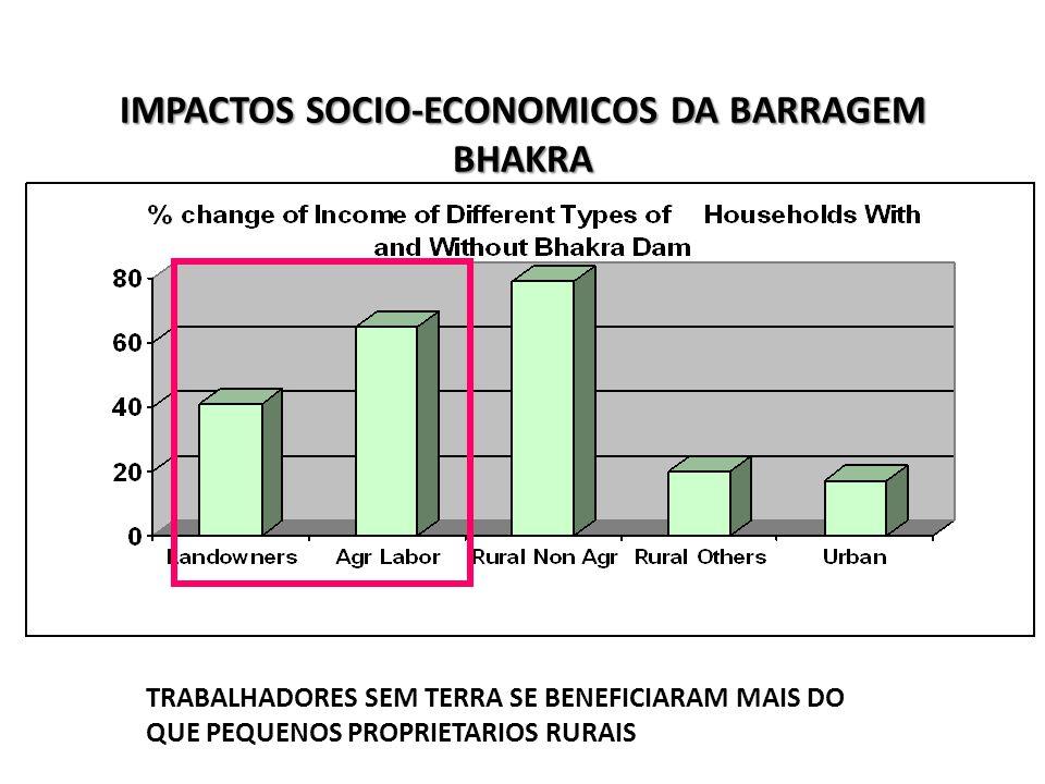 IMPACTOS SOCIO-ECONOMICOS DA BARRAGEM BHAKRA