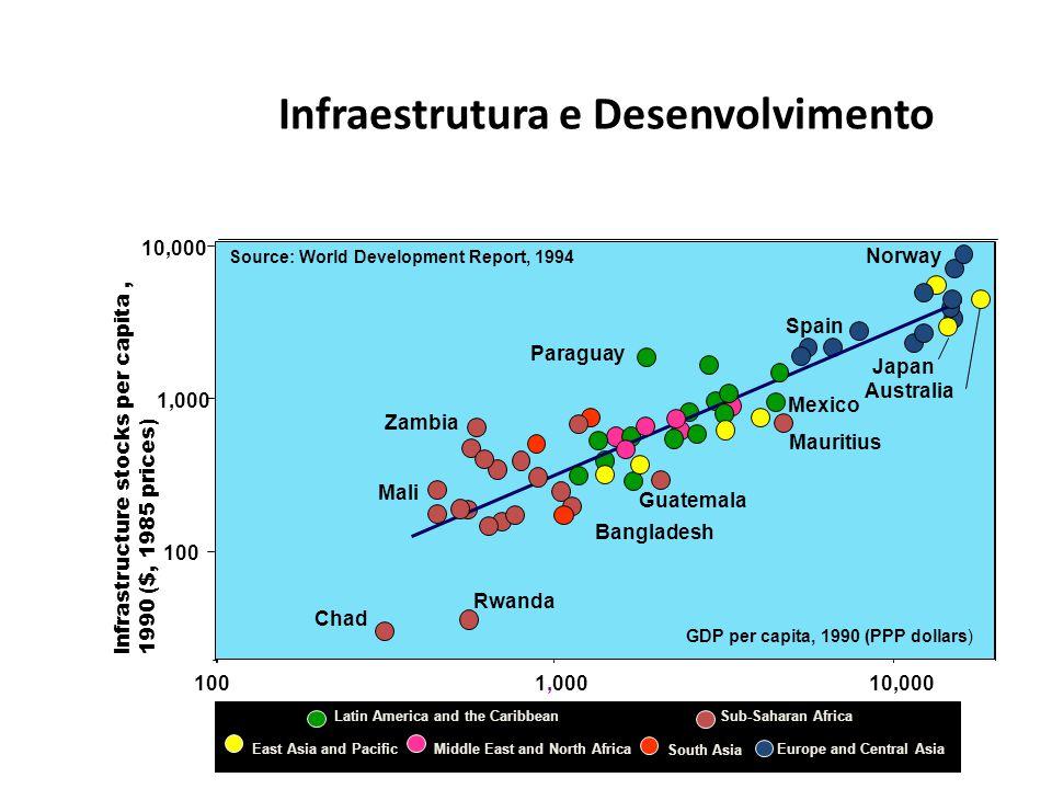 Infraestrutura e Desenvolvimento