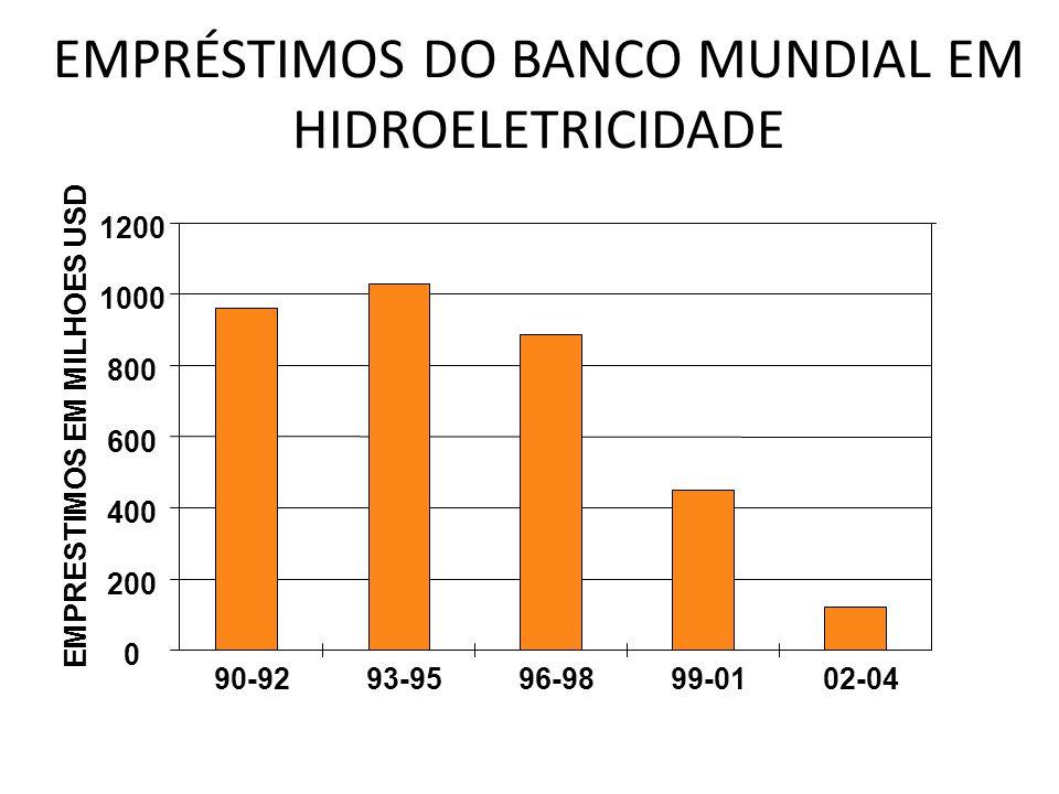 EMPRÉSTIMOS DO BANCO MUNDIAL EM HIDROELETRICIDADE