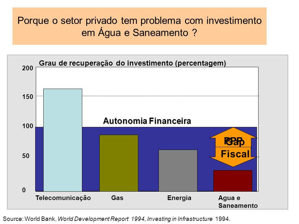 Porque o setor privado tem problema com investimento em Água e Saneamento