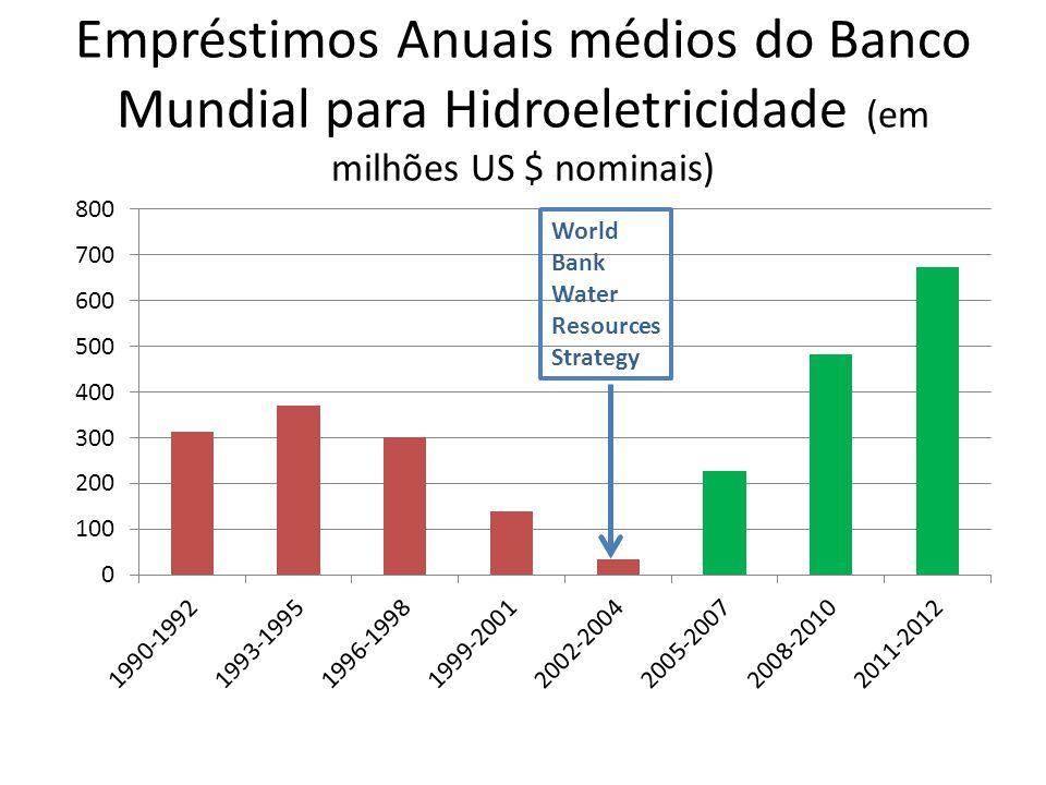 Empréstimos Anuais médios do Banco Mundial para Hidroeletricidade (em milhões US $ nominais)