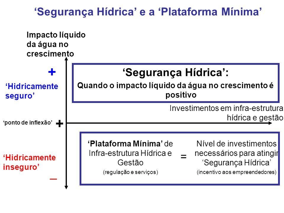 + + 'Segurança Hídrica' e a 'Plataforma Mínima' 'Segurança Hídrica': =