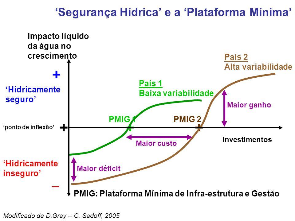 + + + 'Segurança Hídrica' e a 'Plataforma Mínima'
