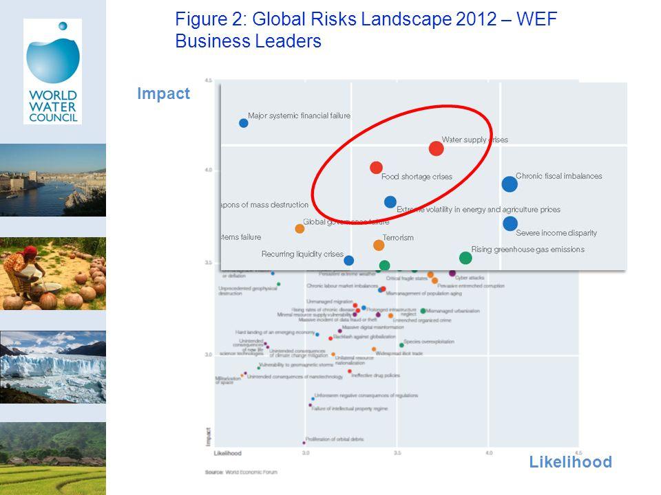 Figure 2: Global Risks Landscape 2012 – WEF Business Leaders