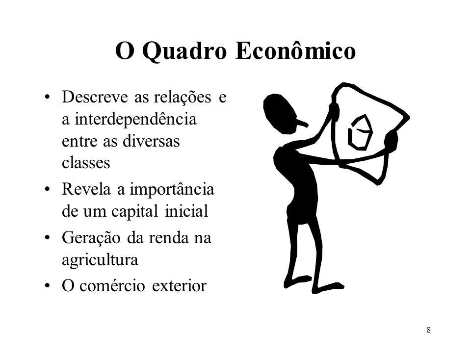 O Quadro Econômico Descreve as relações e a interdependência entre as diversas classes. Revela a importância de um capital inicial.