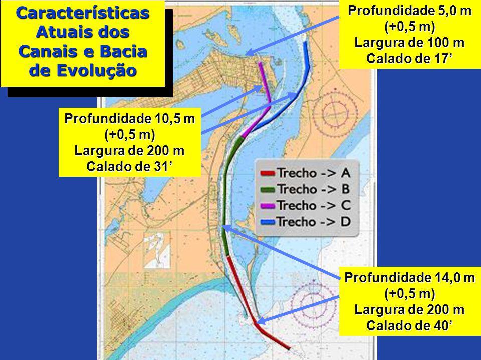 Características Atuais dos Canais e Bacia de Evolução