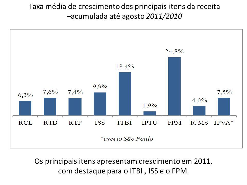 Taxa média de crescimento dos principais itens da receita –acumulada até agosto 2011/2010