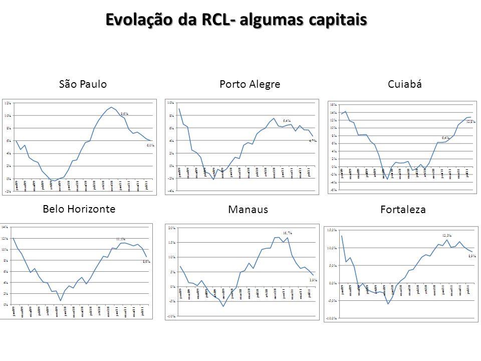 Evolação da RCL- algumas capitais
