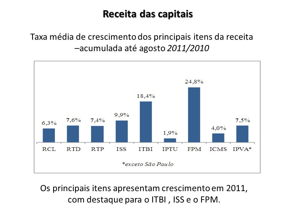Receita das capitais Taxa média de crescimento dos principais itens da receita –acumulada até agosto 2011/2010.