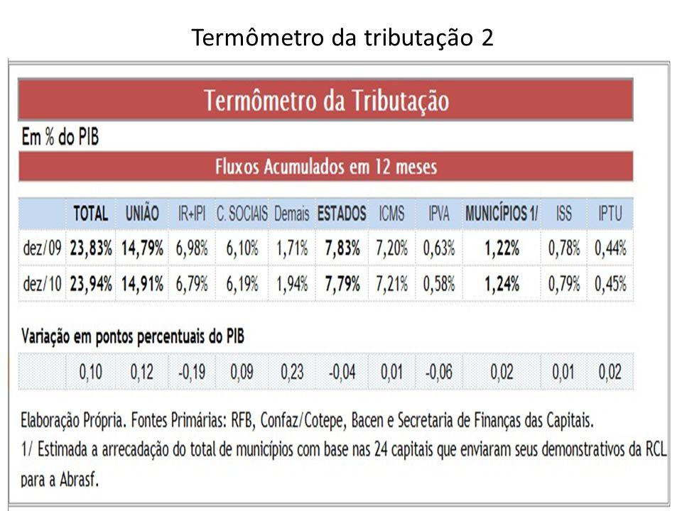 Termômetro da tributação 2