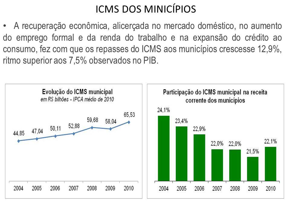ICMS DOS MINICÍPIOS