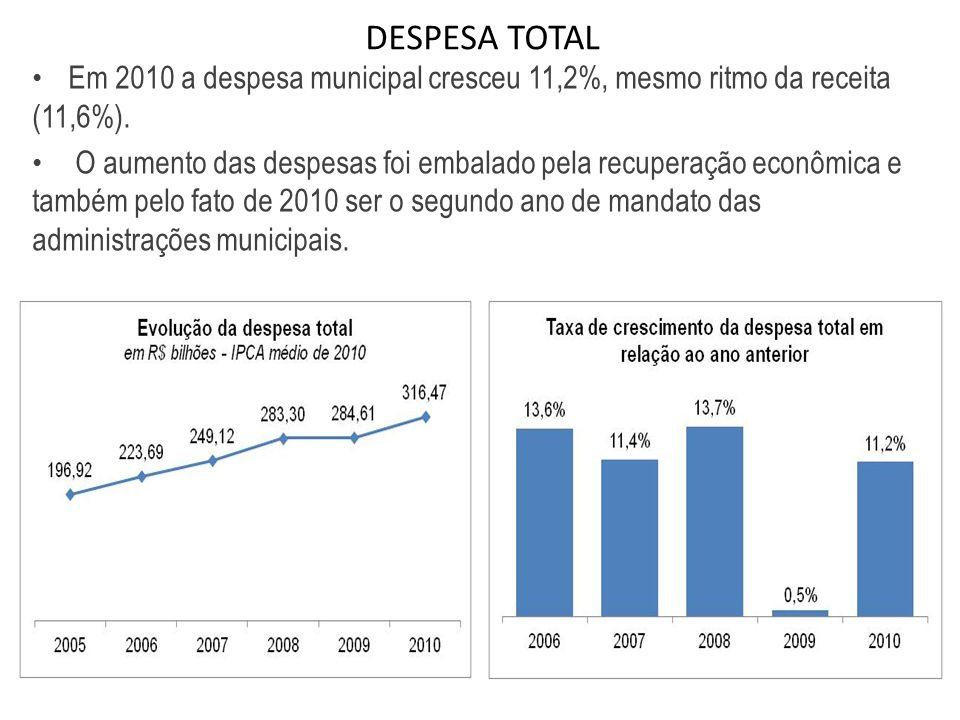 DESPESA TOTAL Em 2010 a despesa municipal cresceu 11,2%, mesmo ritmo da receita (11,6%).