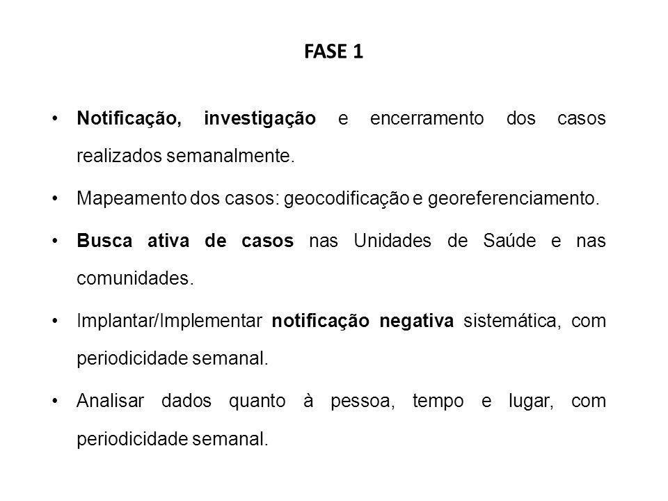 FASE 1 Notificação, investigação e encerramento dos casos realizados semanalmente. Mapeamento dos casos: geocodificação e georeferenciamento.
