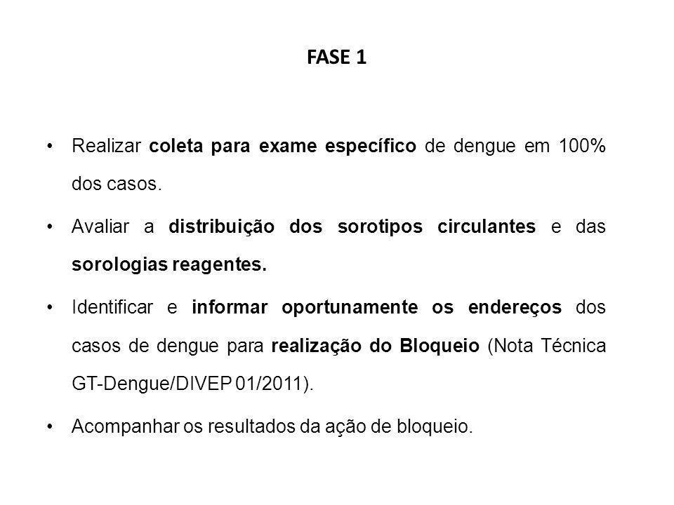 FASE 1 Realizar coleta para exame específico de dengue em 100% dos casos.