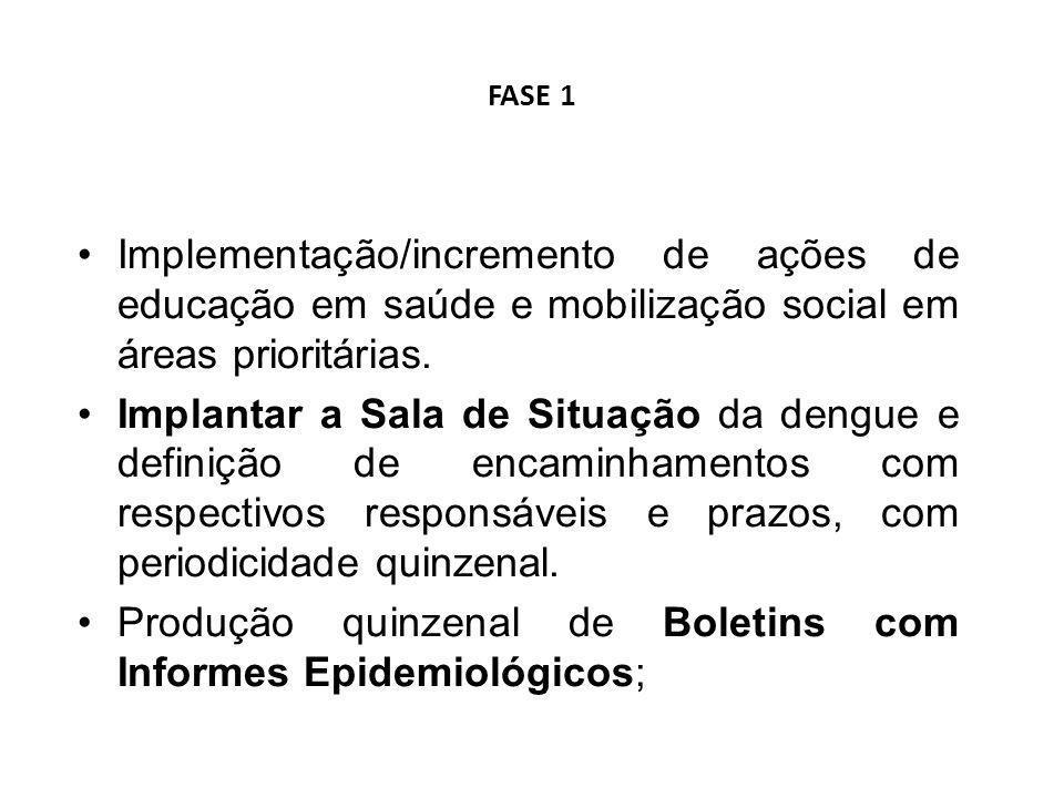 Produção quinzenal de Boletins com Informes Epidemiológicos;