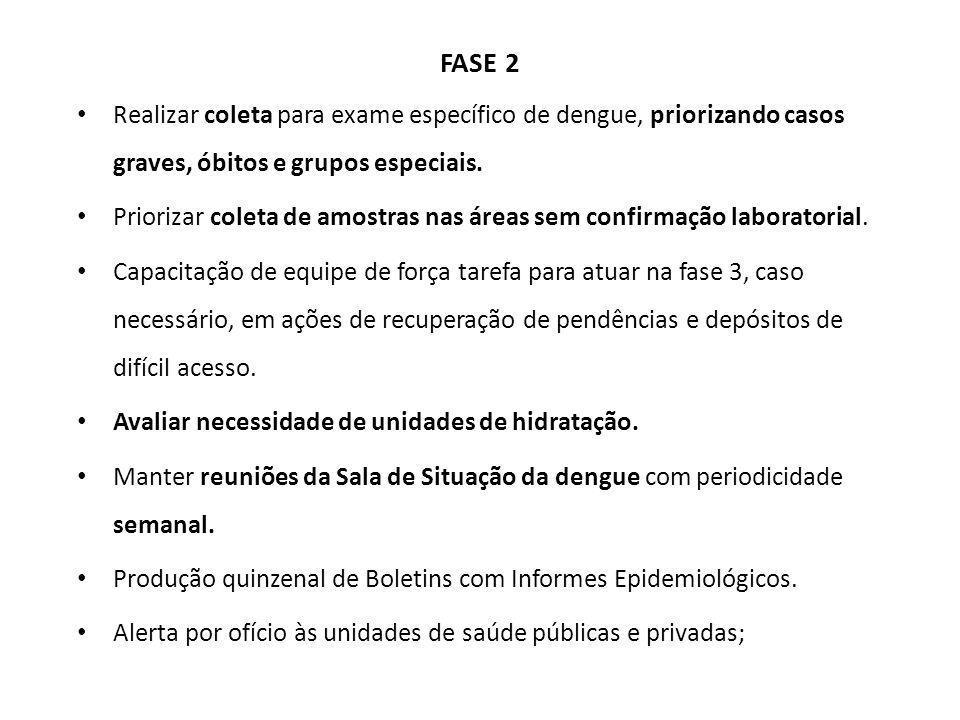 FASE 2 Realizar coleta para exame específico de dengue, priorizando casos graves, óbitos e grupos especiais.