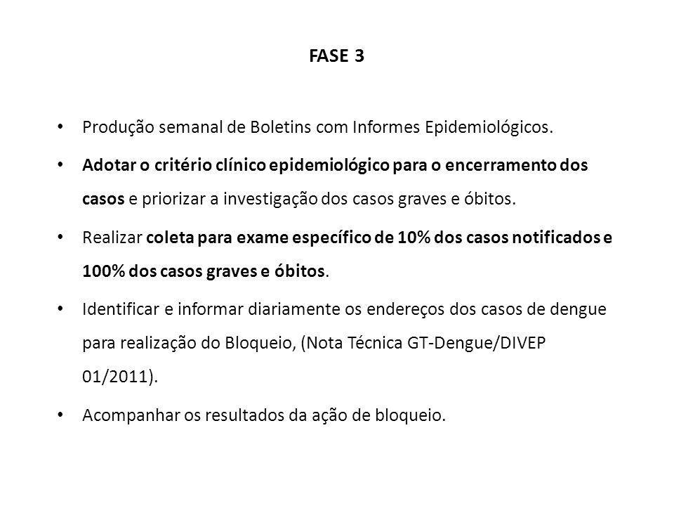 Produção semanal de Boletins com Informes Epidemiológicos.