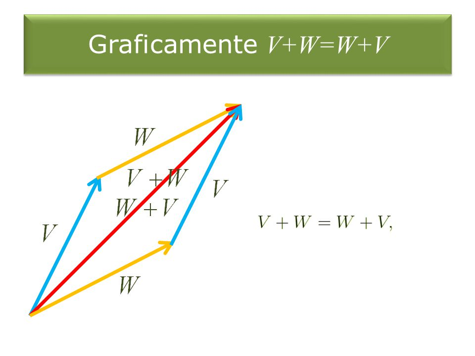 Graficamente V+W=W+V