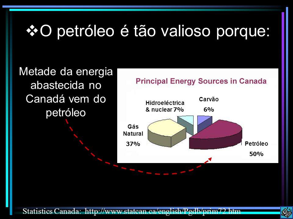 Metade da energia abastecida no Canadá vem do petróleo