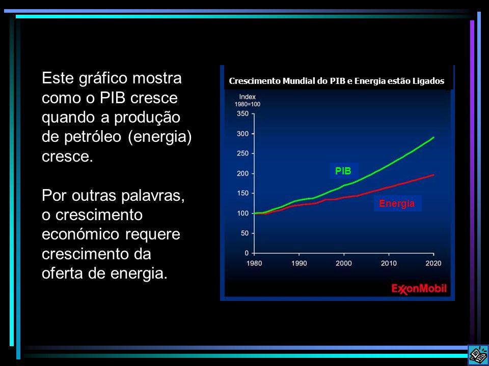 Crescimento Mundial do PIB e Energia estão Ligados