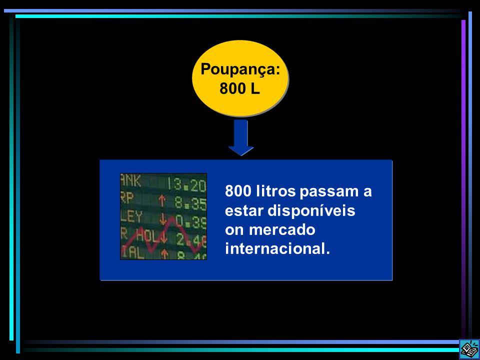 800 litros passam a estar disponíveis on mercado internacional.