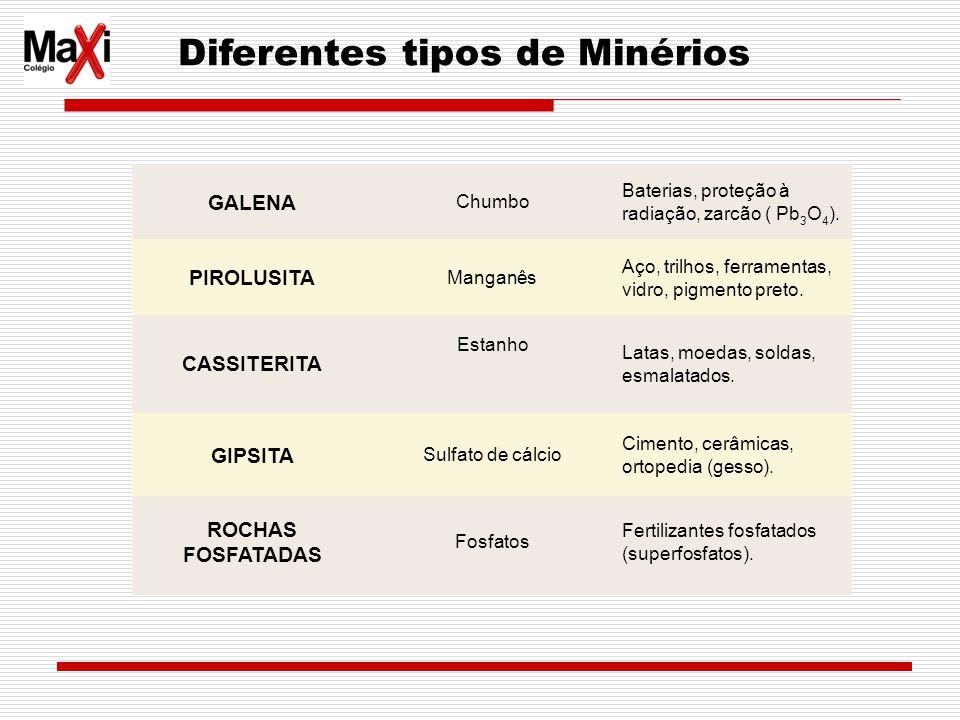 Diferentes tipos de Minérios