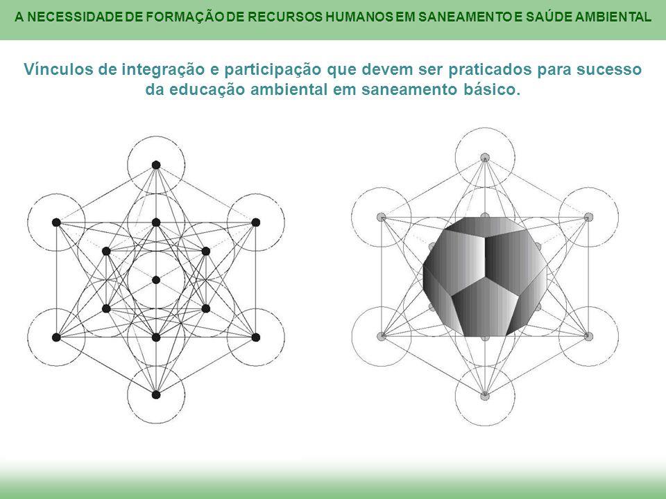 Vínculos de integração e participação que devem ser praticados para sucesso da educação ambiental em saneamento básico.