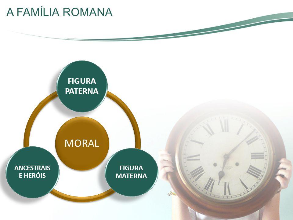 A FAMÍLIA ROMANA MORAL FIGURA PATERNA FIGURA MATERNA