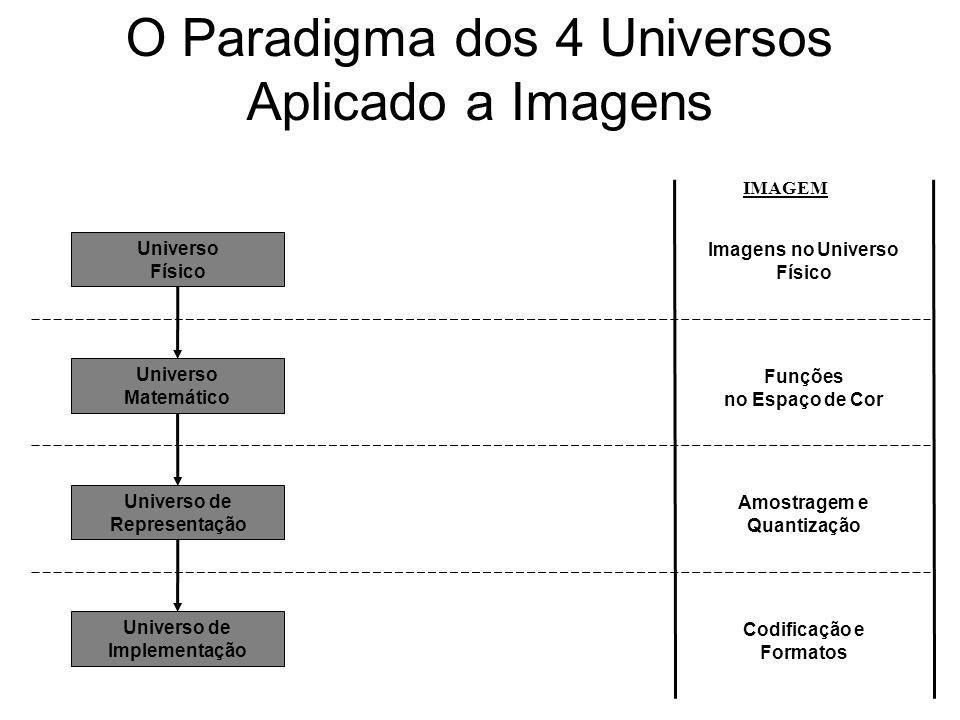 O Paradigma dos 4 Universos Aplicado a Imagens