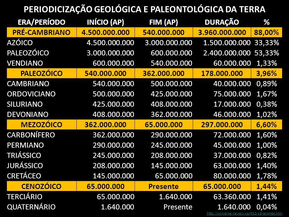 PERIODICIZAÇÃO GEOLÓGICA E PALEONTOLÓGICA DA TERRA
