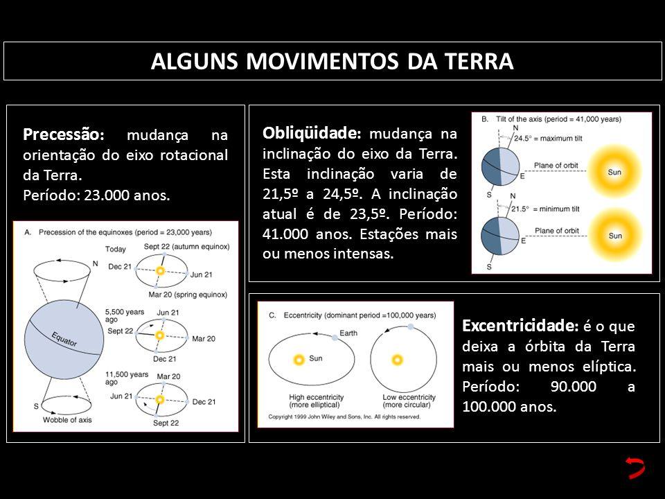 ALGUNS MOVIMENTOS DA TERRA