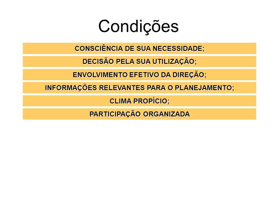 Condições CONSCIÊNCIA DE SUA NECESSIDADE; DECISÃO PELA SUA UTILIZAÇÃO;