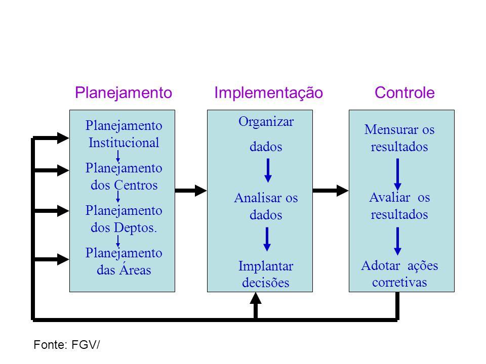 Planejamento Implementação Controle