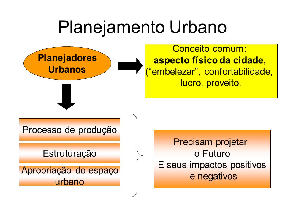 Planejamento Urbano Conceito comum: aspecto físico da cidade,