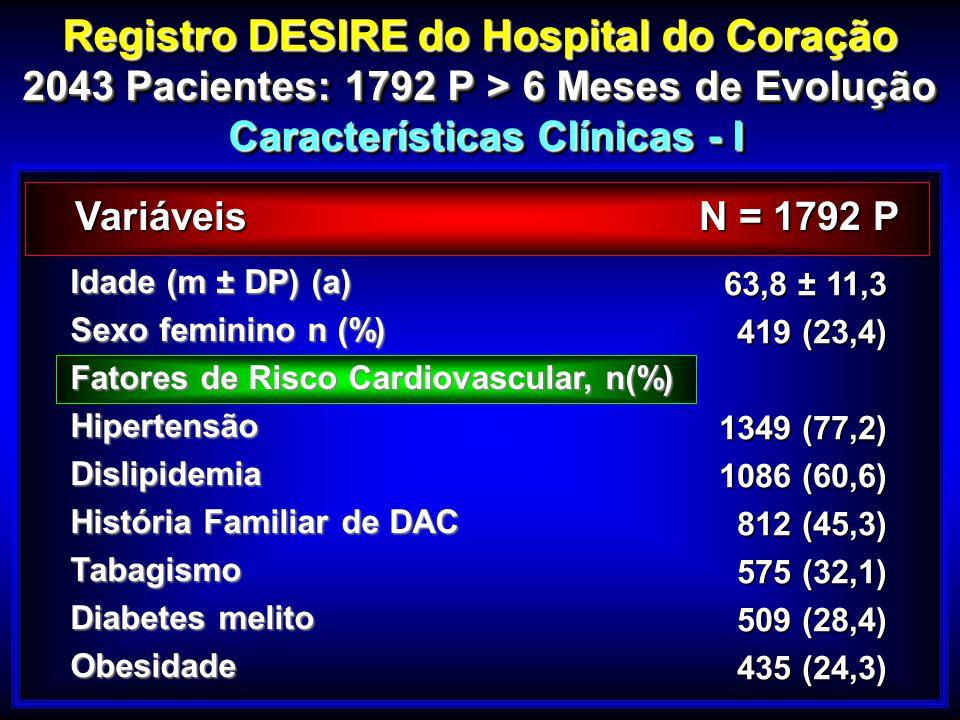 Registro DESIRE do Hospital do Coração 2043 Pacientes: 1792 P > 6 Meses de Evolução Características Clínicas - I