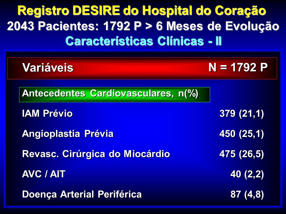 Registro DESIRE do Hospital do Coração 2043 Pacientes: 1792 P > 6 Meses de Evolução Características Clínicas - II