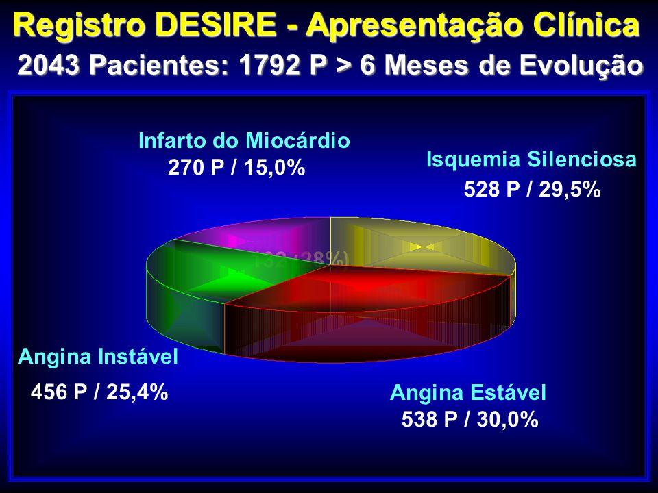 Registro DESIRE - Apresentação Clínica 2043 Pacientes: 1792 P > 6 Meses de Evolução